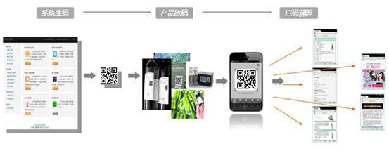 平台业务流程图